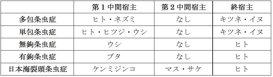 寄生虫と宿主の表