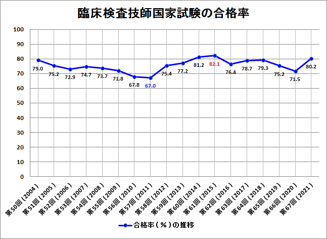 臨床検査技師国家試験合格率のグラフ