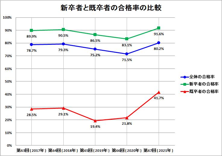 新卒者と既卒者の合格率の比較グラフ