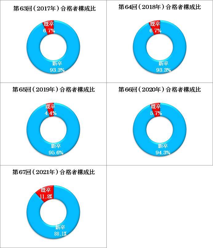 臨床検査技師国家試験合格者構成比の円グラフ