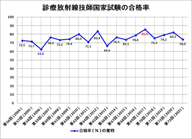 診療放射線技師国家試験合格率のグラフ